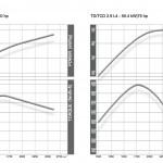 sdi-2.9-torque
