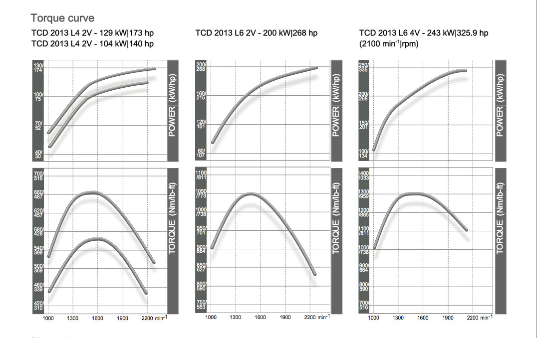 Deutz Tcd 2013 Diesel Engines